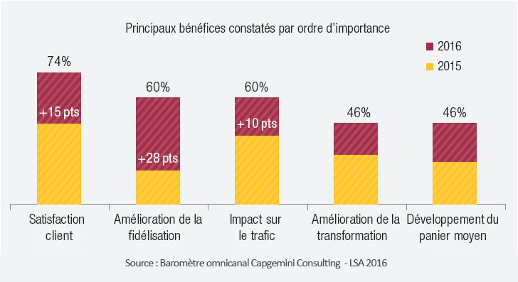 Baromètre omnicanal Capgemini Consulting-LSA_Bénéfices